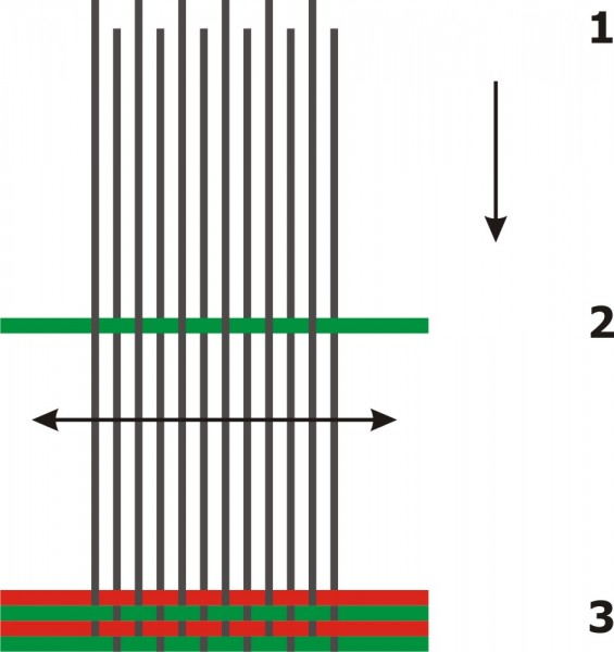 This pictures shows the way in which a real Loom works