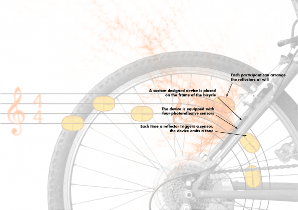 Pedalando ma non troppo - Graphical explanation explanation of the project